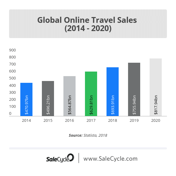 travel planing growth