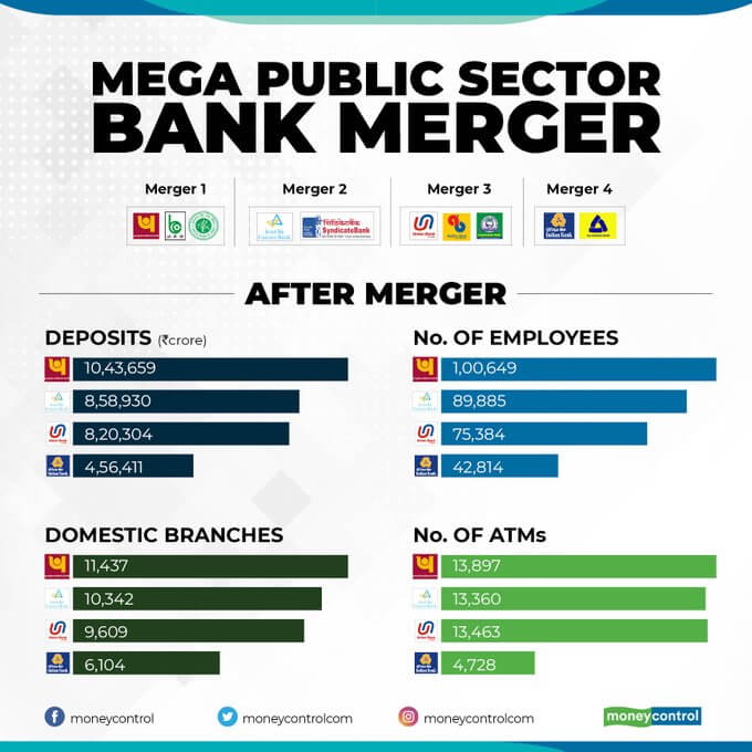 banks merger in india 2014