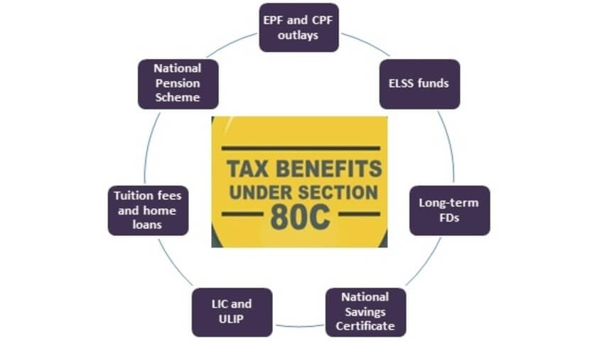 tax saving investment options section 80c